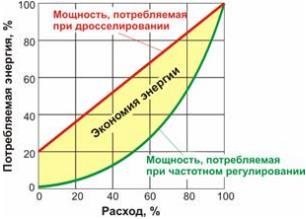 chart_save_energy